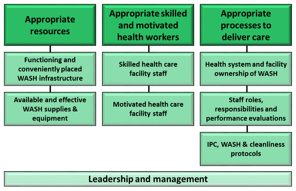 Figure 1: A framework for providing high-quality health care via WASH